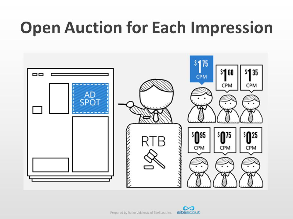 Open Auction for Each Impression