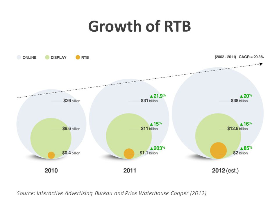 Growth of RTB It's growing fast and it's here to stay. Blue circle = total online advertising market.