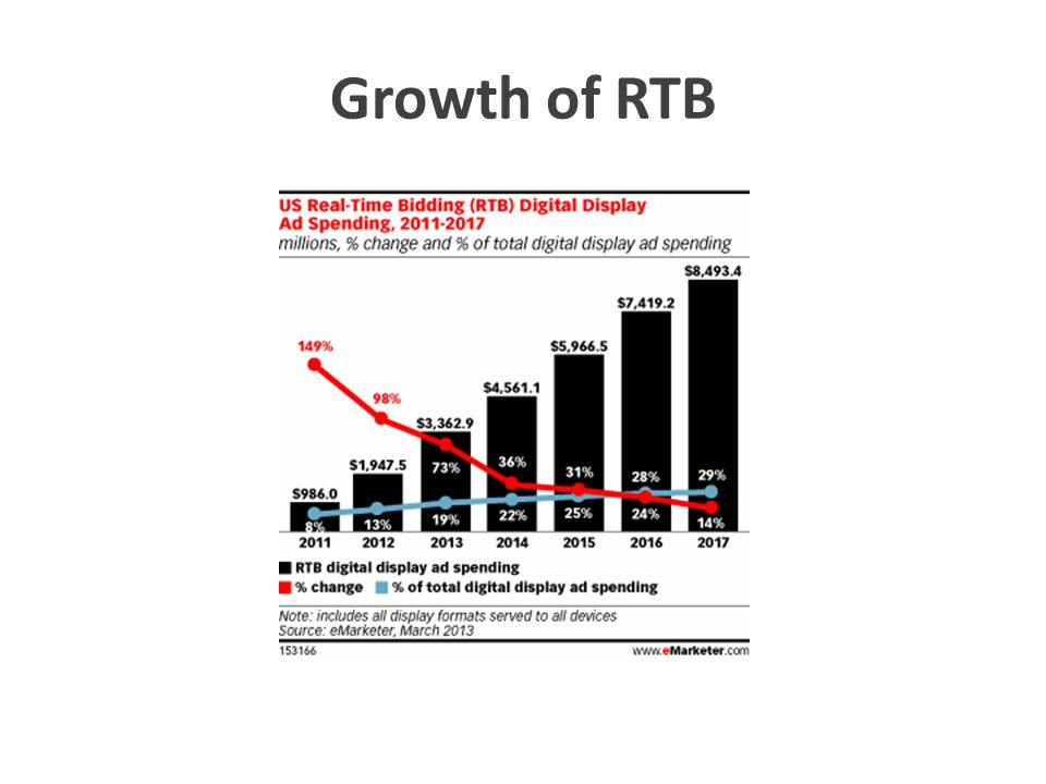 Growth of RTB Quarter of online display spend to be RTB by 2015