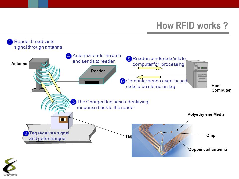 How RFID works       Reader broadcasts signal through antenna