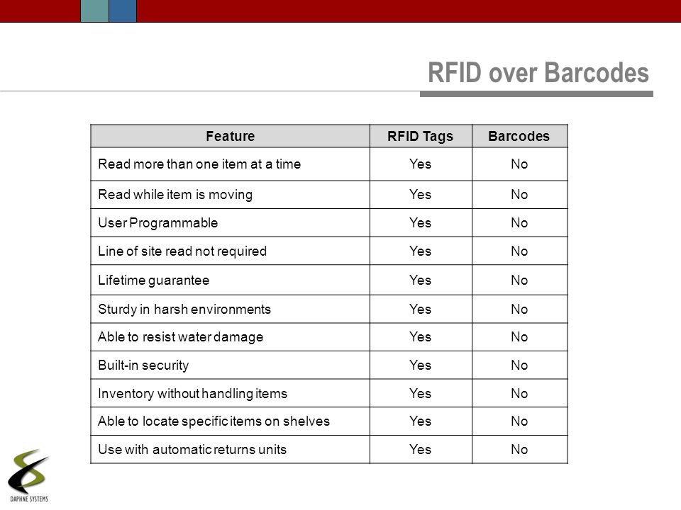 RFID over Barcodes Feature RFID Tags Barcodes