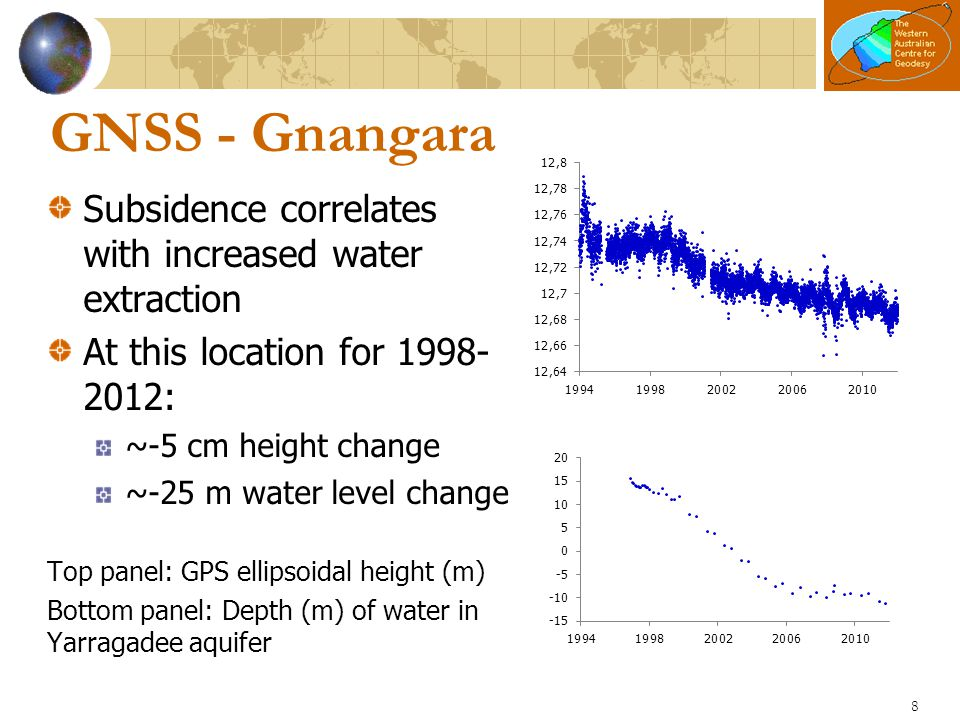 GNSS - Gnangara Subsidence correlates with increased water extraction