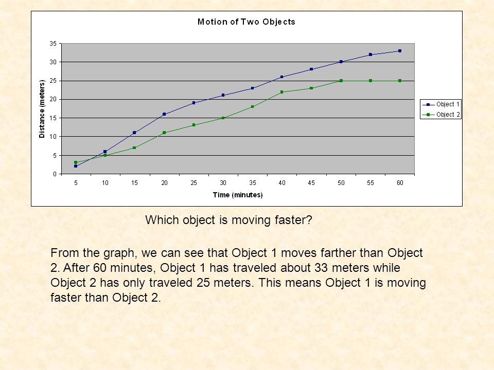 Which object is moving faster