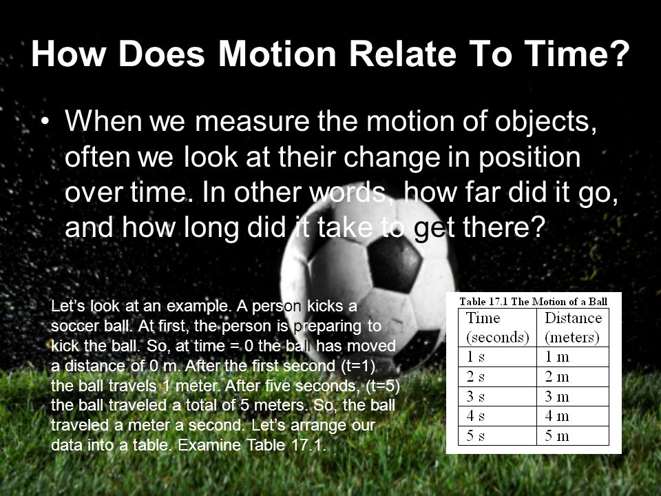 How Does Motion Relate To Time