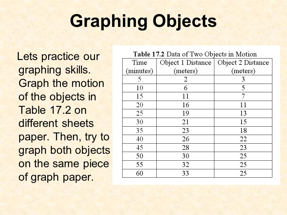 Graphing Objects