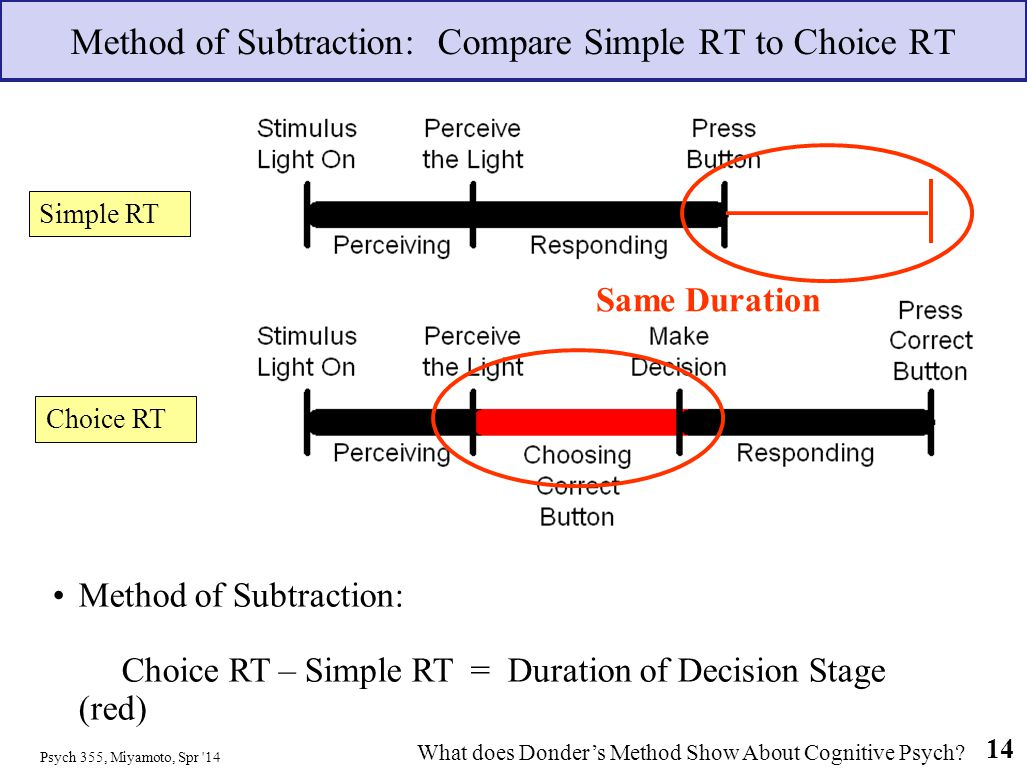 Method of Subtraction: Compare Simple RT to Choice RT