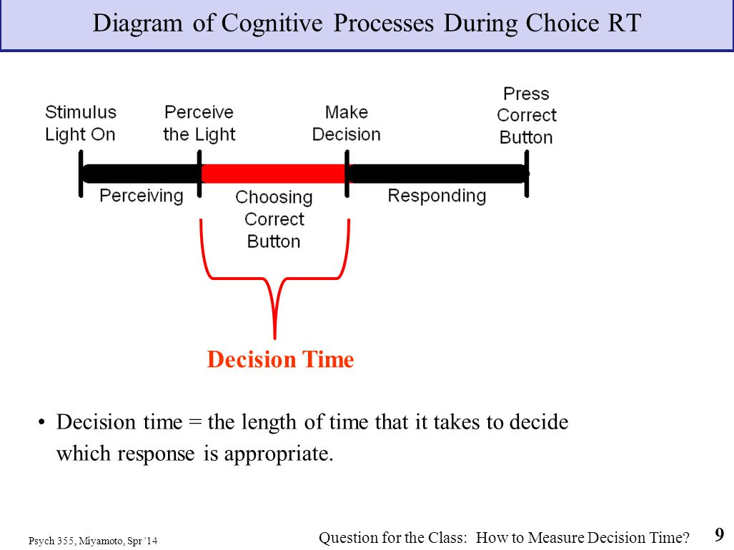 Diagram of Cognitive Processes During Choice RT
