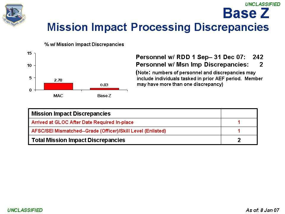 This is the wing slide. Every mission impact discrepancy will be debriefed.