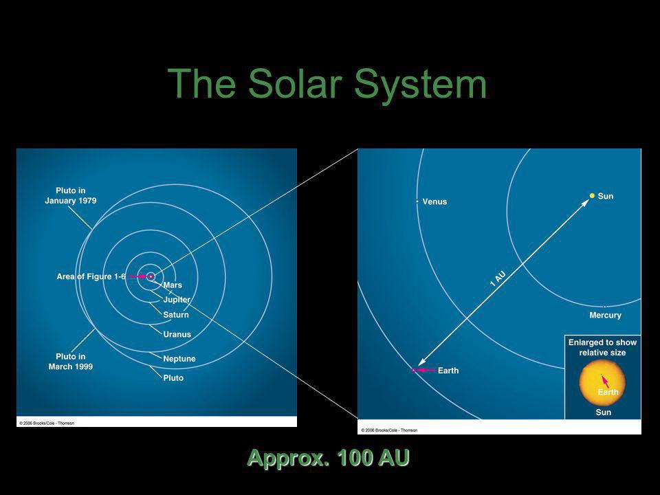 The Solar System Approx. 100 AU