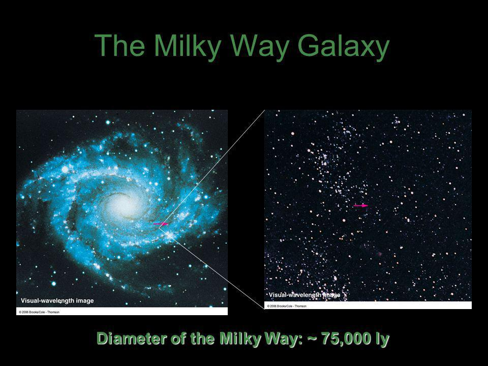 Diameter of the Milky Way: ~ 75,000 ly