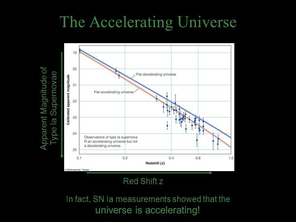 The Accelerating Universe