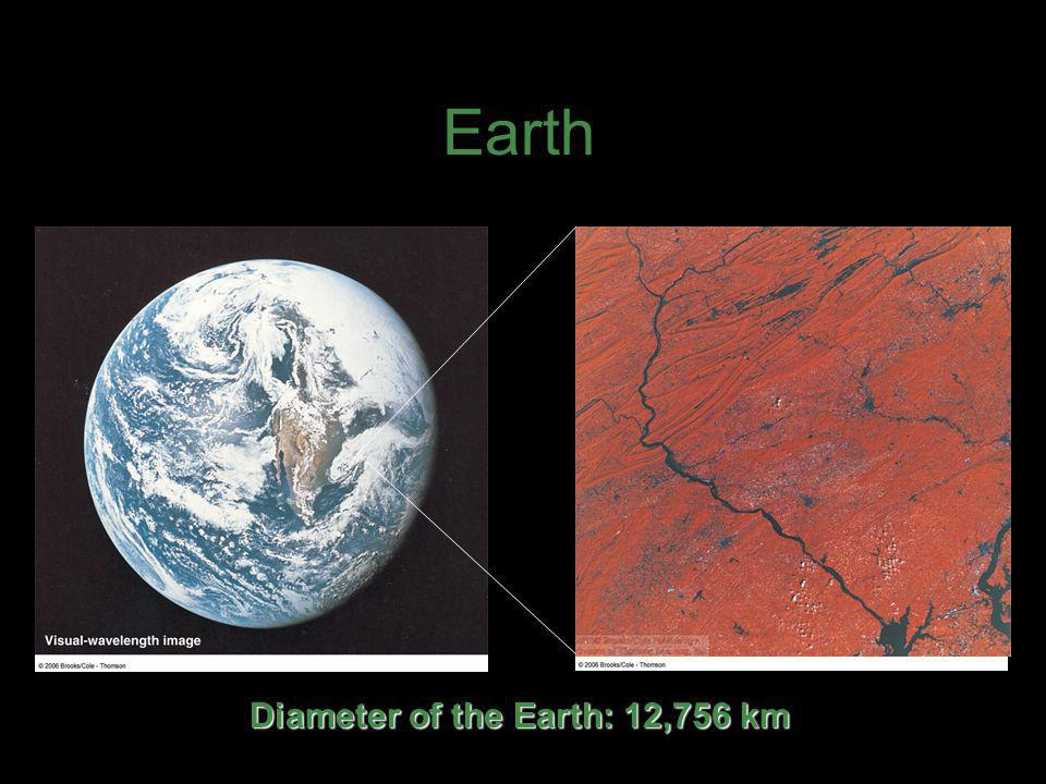 Diameter of the Earth: 12,756 km