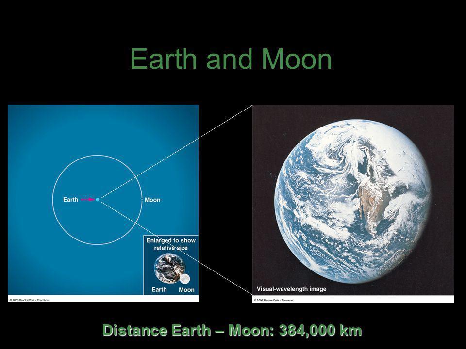 Distance Earth – Moon: 384,000 km