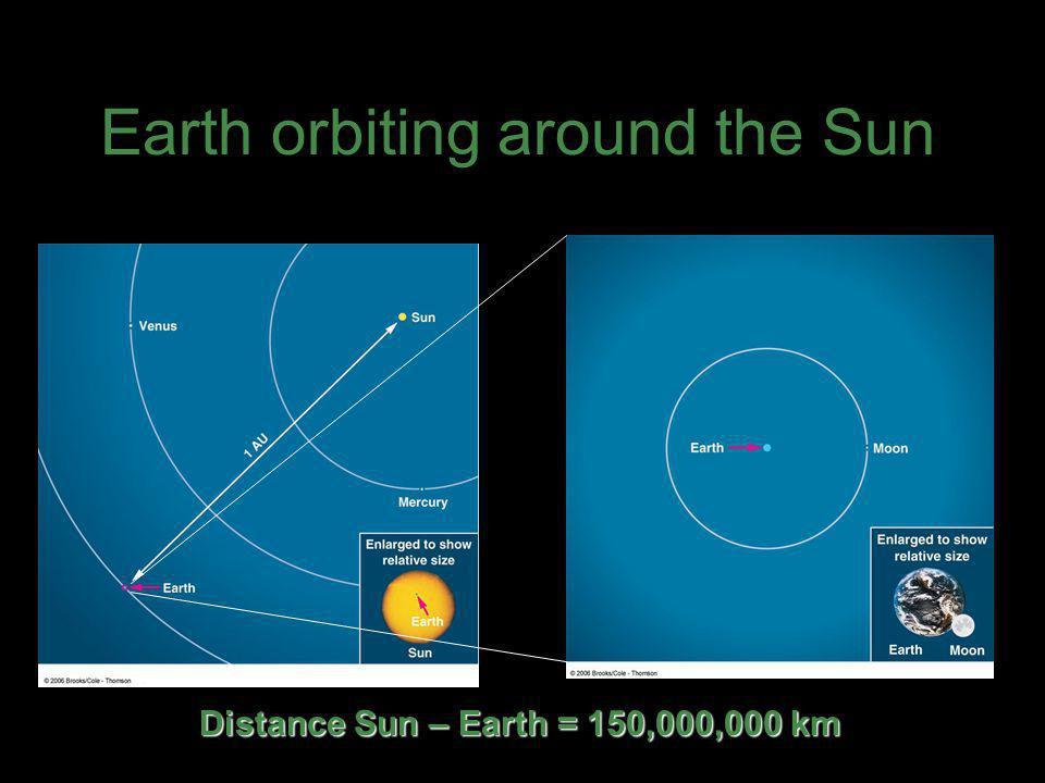 Distance Sun – Earth = 150,000,000 km