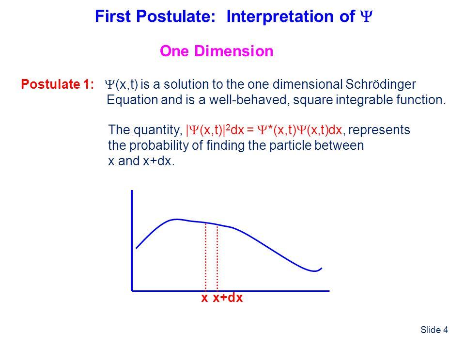 First Postulate: Interpretation of 