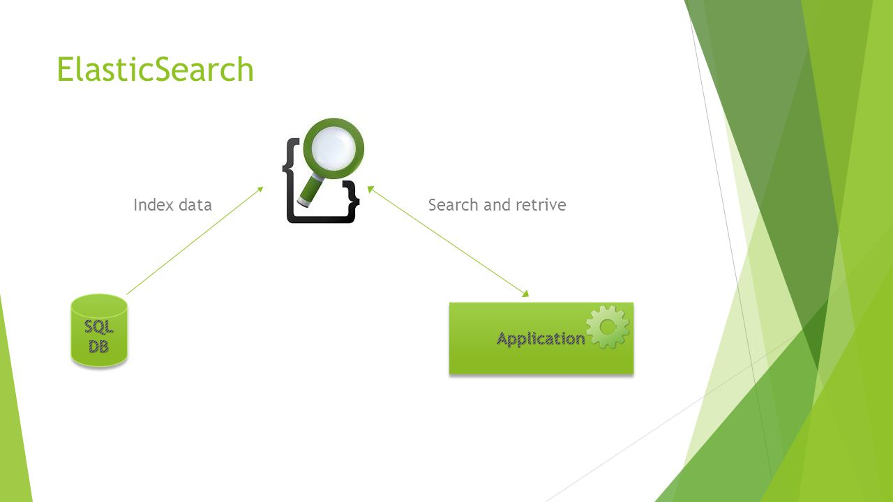 ElasticSearch Index data Search and retrive SQL DB Application