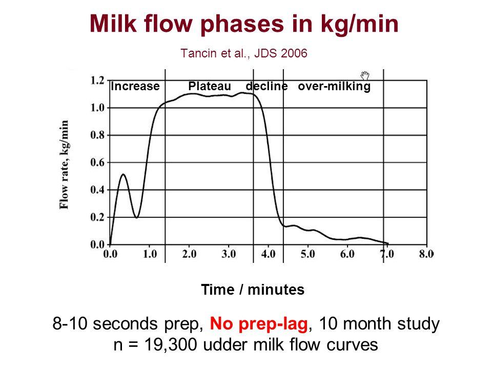 Milk flow phases in kg/min Tancin et al., JDS 2006