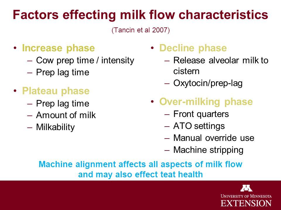 Factors effecting milk flow characteristics (Tancin et al 2007)