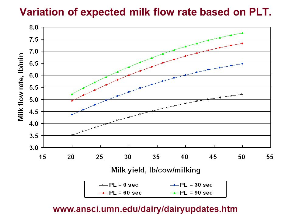 Variation of expected milk flow rate based on PLT.