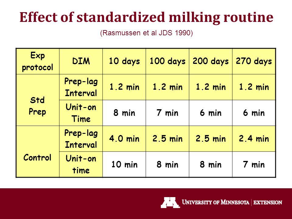 Effect of standardized milking routine (Rasmussen et al JDS 1990)