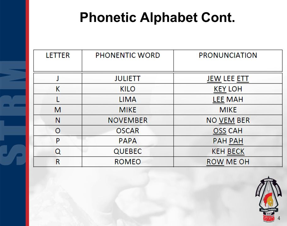 Phonetic Alphabet Cont.