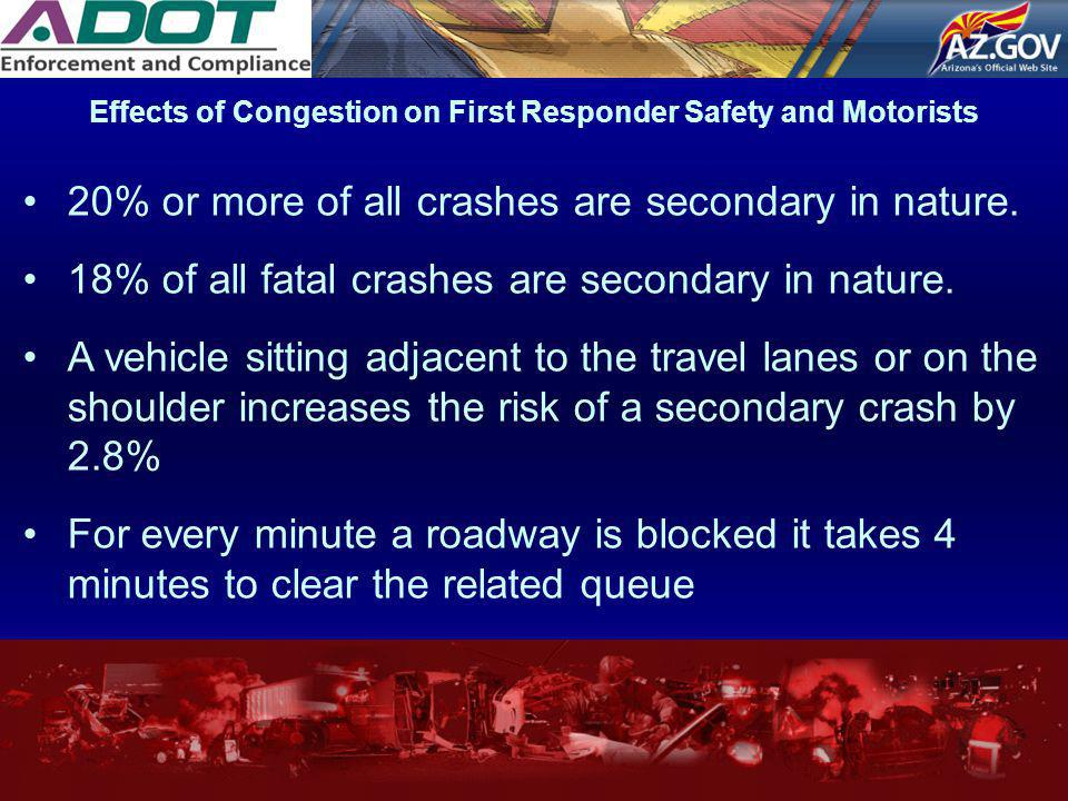 Effects of Congestion on First Responder Safety and Motorists