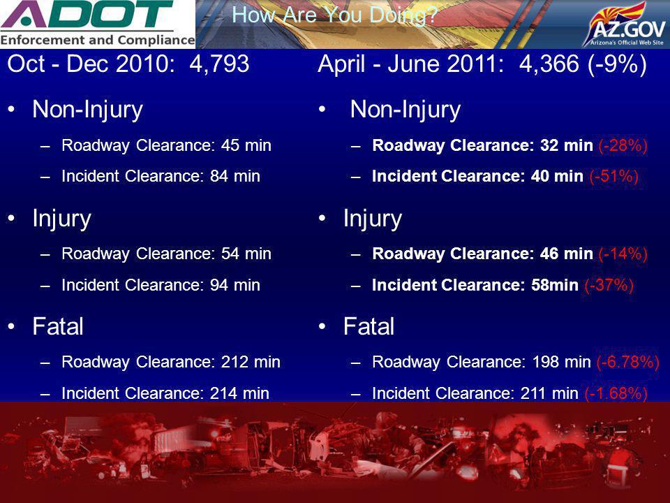 Oct - Dec 2010: 4,793 Non-Injury Injury Fatal