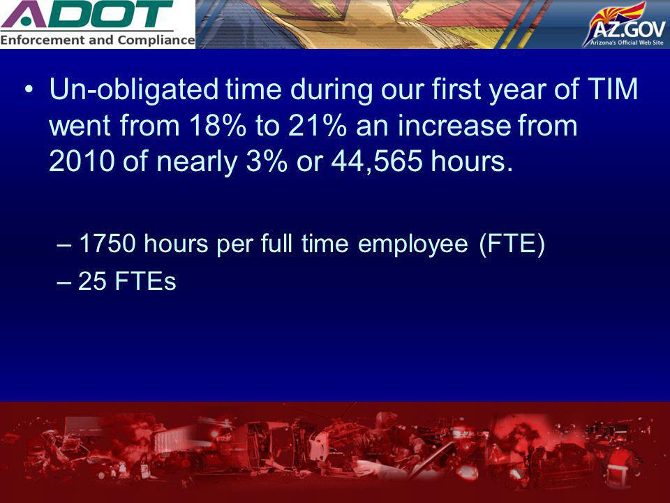 Un-obligated time during our first year of TIM went from 18% to 21% an increase from 2010 of nearly 3% or 44,565 hours.