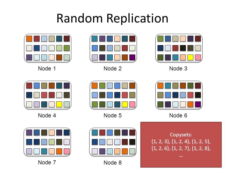 Random Replication Node 1 Node 2 Node 3 Node 4 Node 5 Node 6 Copysets: