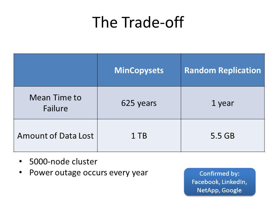 Facebook, LinkedIn, NetApp, Google