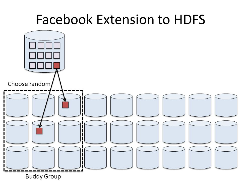 Facebook Extension to HDFS