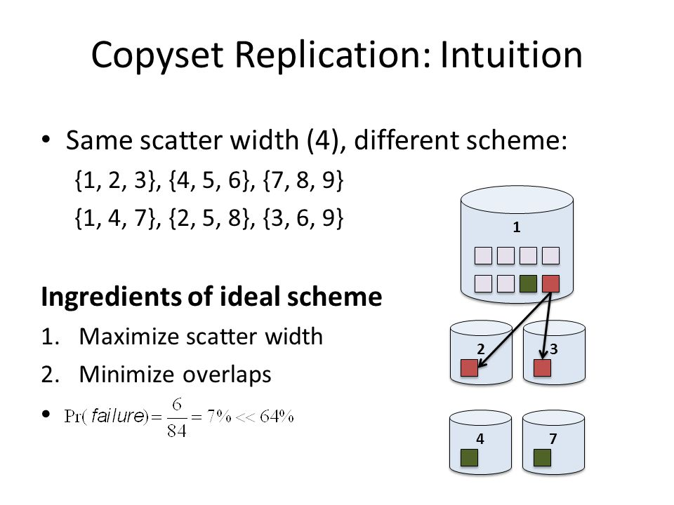 Copyset Replication: Intuition