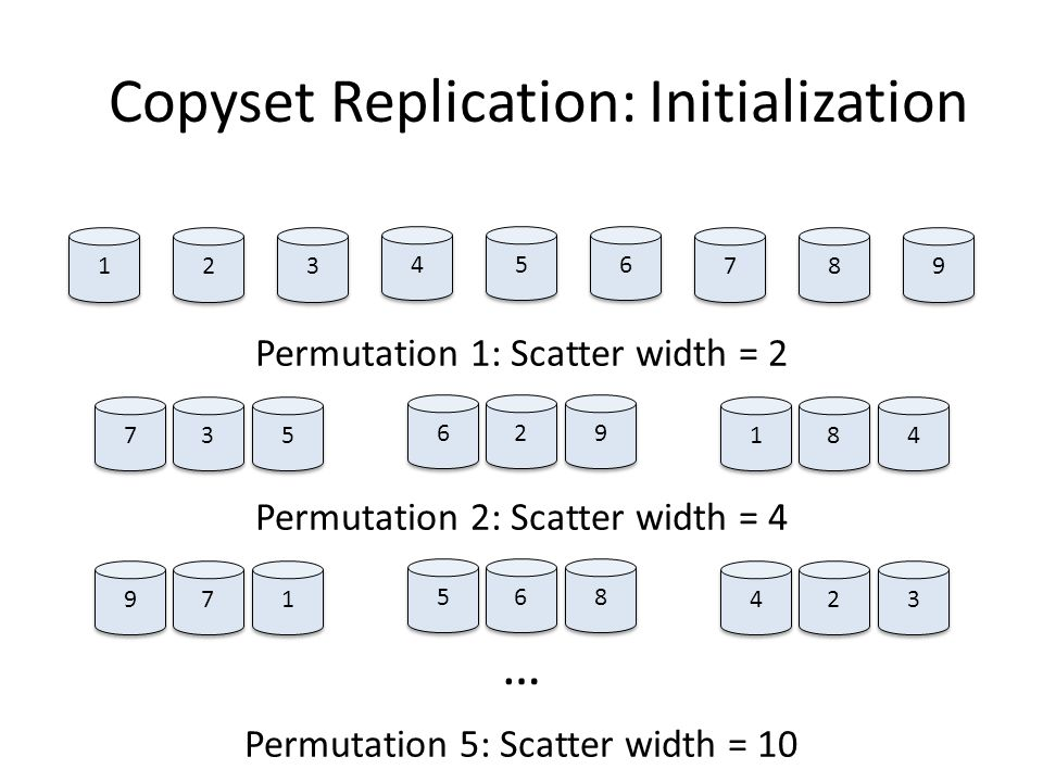 Copyset Replication: Initialization