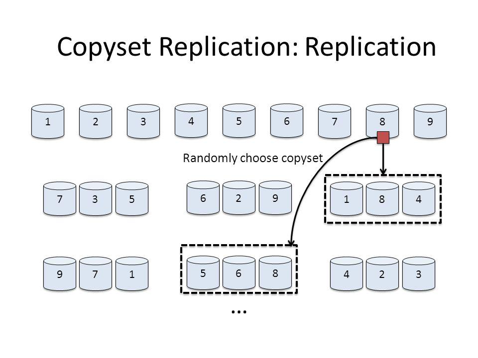 Copyset Replication: Replication