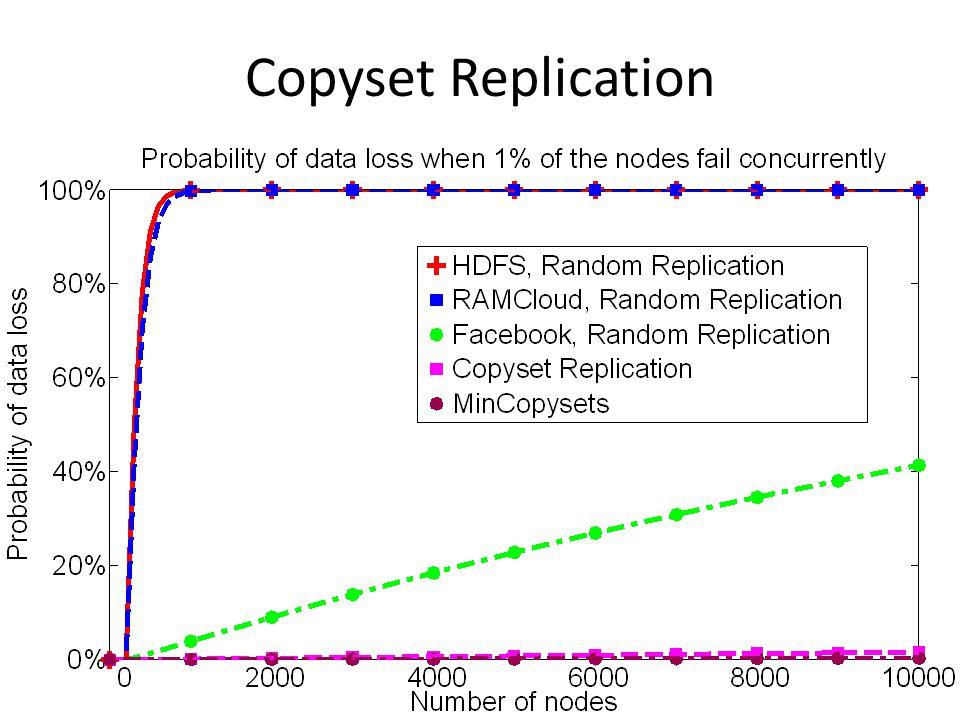 Copyset Replication