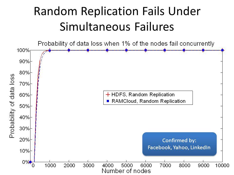 Random Replication Fails Under Simultaneous Failures