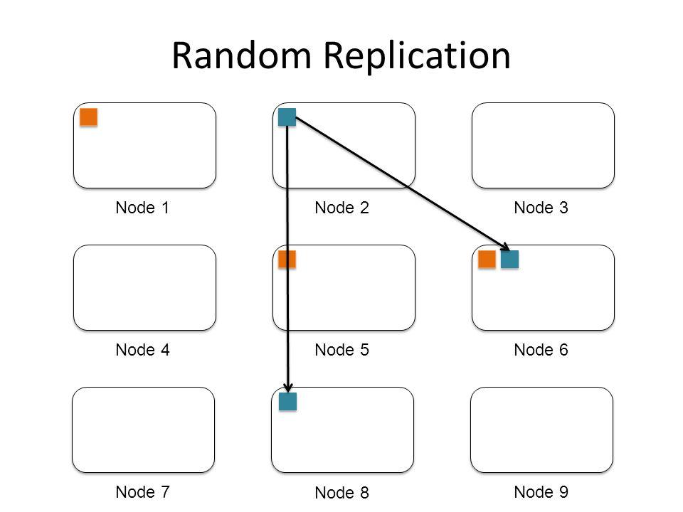 Random Replication Node 1 Node 2 Node 3 Node 4 Node 5 Node 6 Node 7