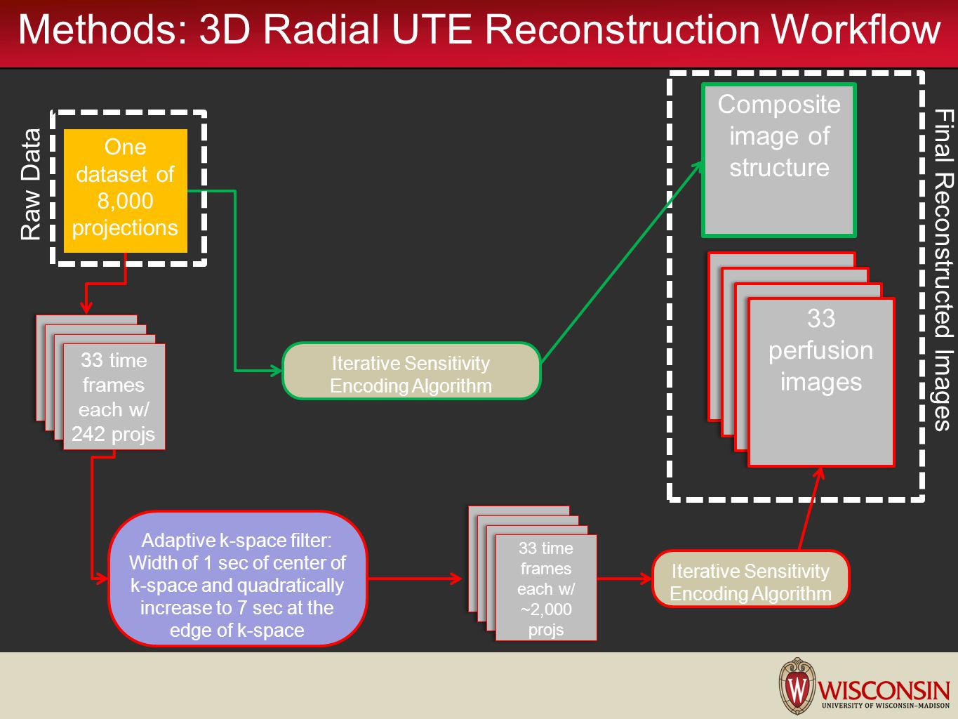 Methods: 3D Radial UTE Reconstruction Workflow