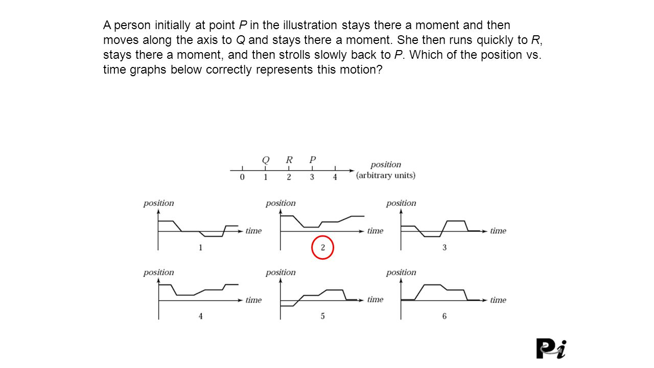 A person initially at point P in the illustration stays there a moment and then moves along the axis to Q and stays there a moment. She then runs quickly to R, stays there a moment, and then strolls slowly back to P. Which of the position vs. time graphs below correctly represents this motion