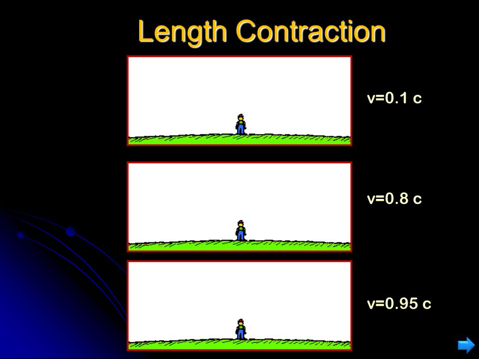 Length Contraction v=0.1 c v=0.8 c v=0.95 c