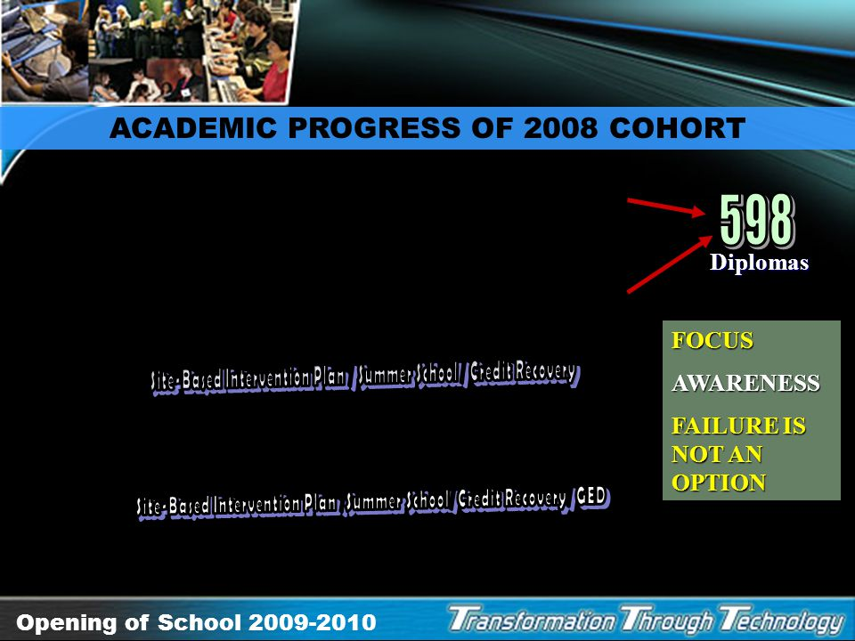 598 ACADEMIC PROGRESS OF 2008 COHORT Diplomas FOCUS AWARENESS