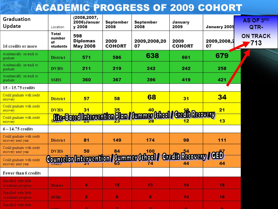 ACADEMIC PROGRESS OF 2009 COHORT