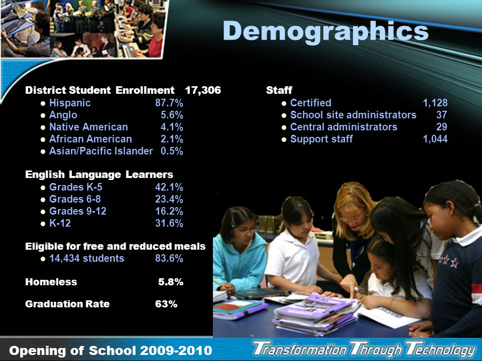 Demographics District Student Enrollment 17,306 Hispanic 87.7%
