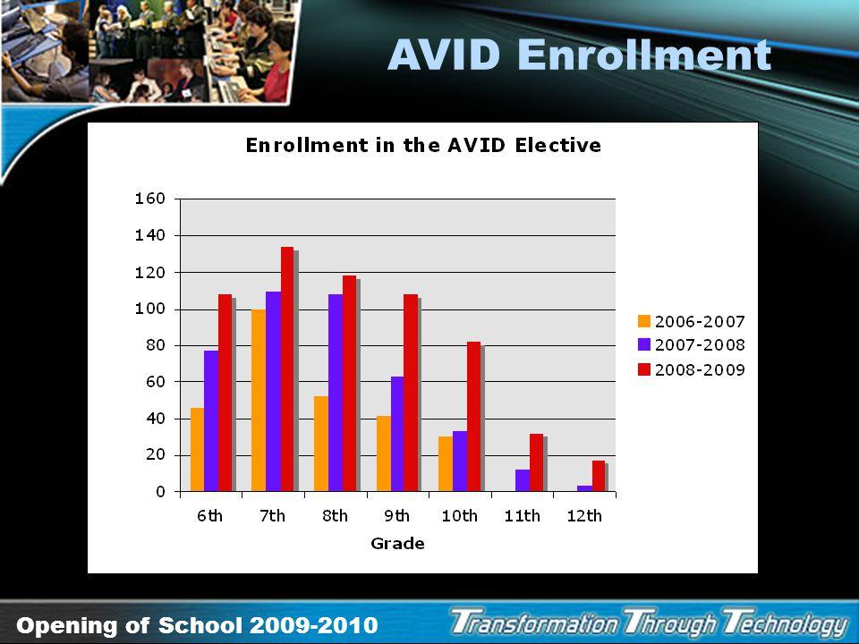 AVID Enrollment