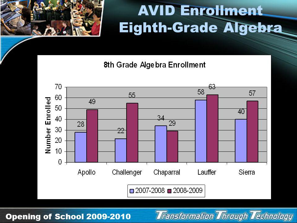 AVID Enrollment Eighth-Grade Algebra