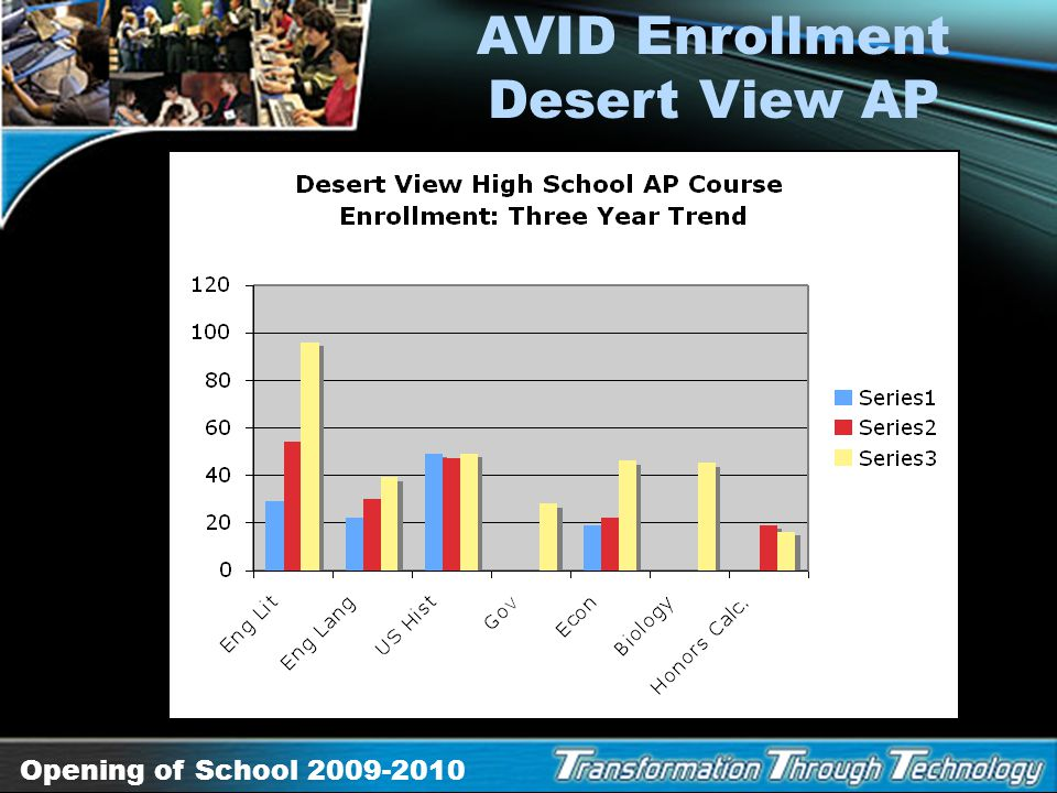AVID Enrollment Desert View AP
