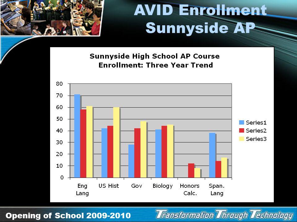 AVID Enrollment Sunnyside AP