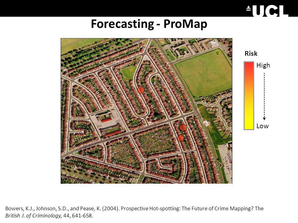 Forecasting - ProMap Risk High Low