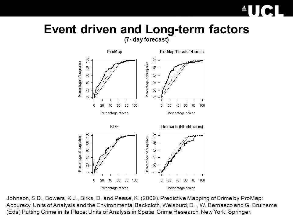 Event driven and Long-term factors (7- day forecast)