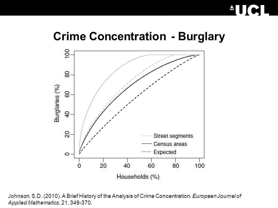 Crime Concentration - Burglary